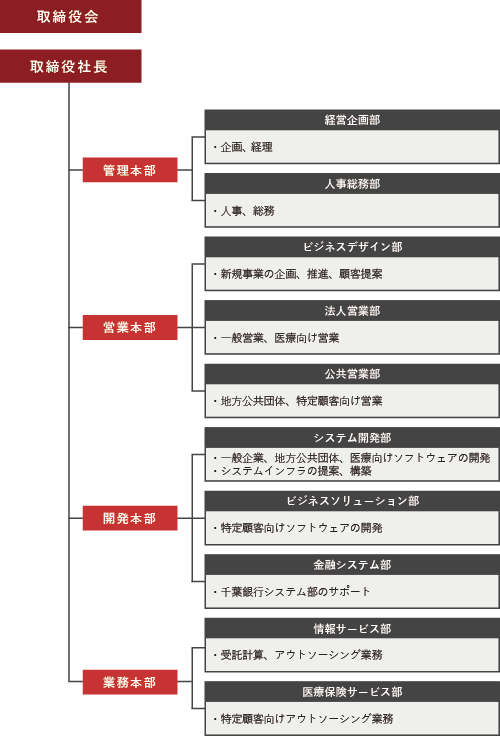 company_organization_chart2020.png