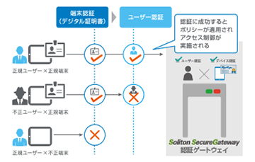 soliton secure browser ダウンロード