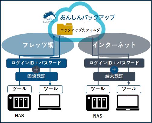 ccs_cloud_strage_002.png
