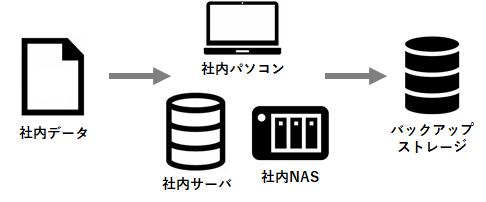 ccs_cloud_strage_003.png