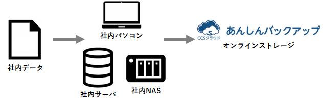 ccs_cloud_strage_004.png
