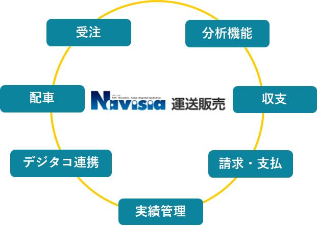 navisiaV5_img009.png